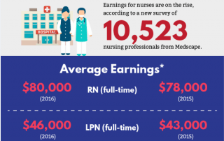 [Infographic] Key Statistics For The Nursing Profession