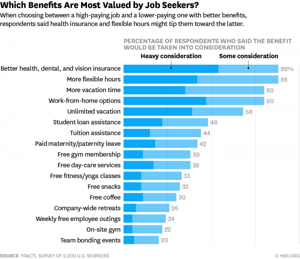 Job Benefits