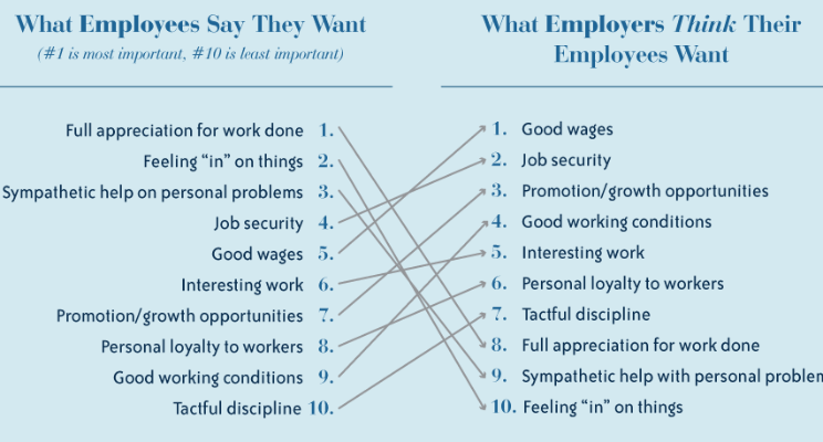 What employees want vs think they want