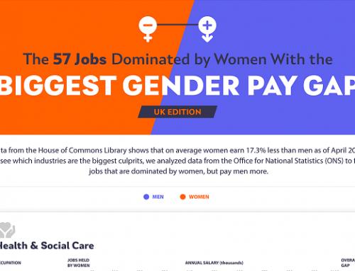 如何在性别工资差距影响女性为主的行业