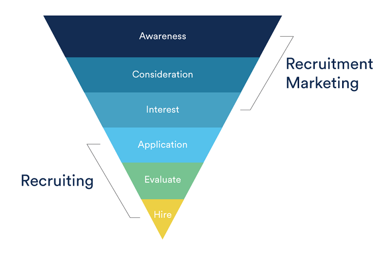 recruitment marketing automation